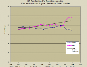 fat-and-oil-consumtion-chart-300x255-300x232