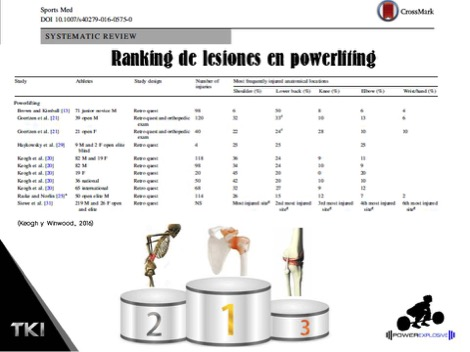 powerlifting ranking lesiones