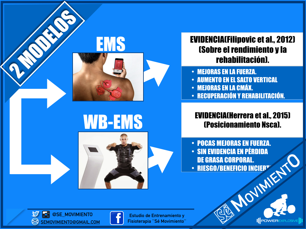 ELECTROESTIMULACION COMPEX