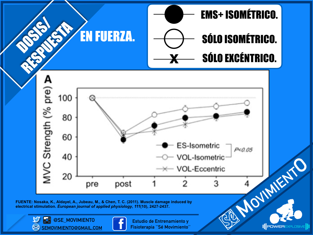 EFECTOS ELECTROESTIMULACION