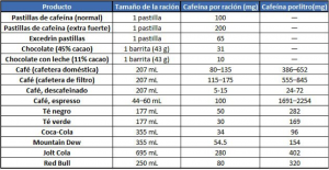 cafeína tabla